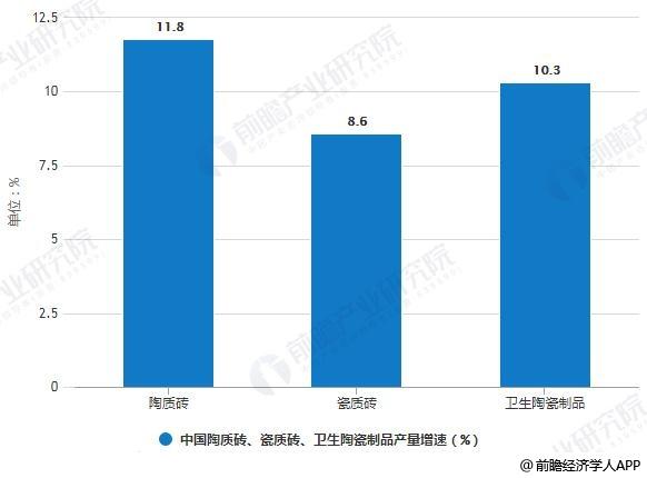 2019年H1中国陶质砖、瓷质砖、卫生陶瓷制品产量增速统计情况