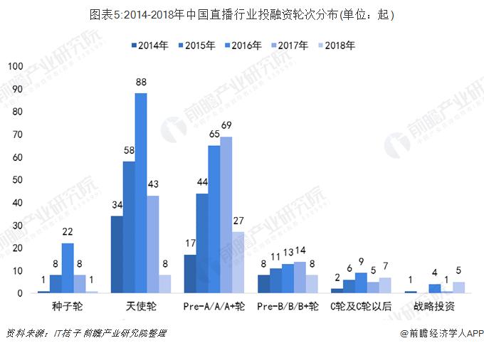 图表5:2014-2018年中国直播行业投融资轮次分布(单位:起)