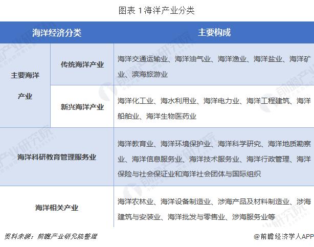 图表 1 海洋产业分类