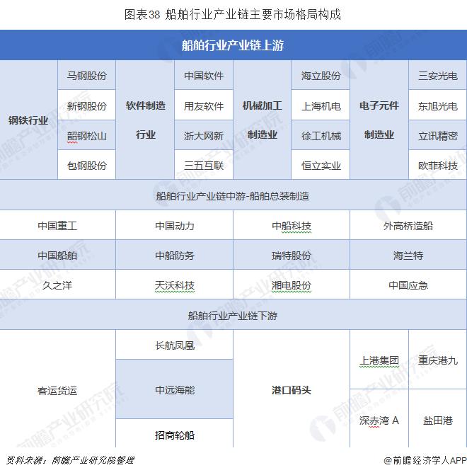 图表38  船舶行业产业链主要市场格局构成