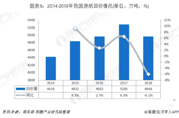图表9:2014-2018年我国废纸回收情况(单位:万吨,%)