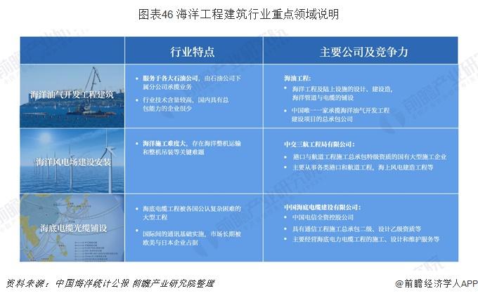 图表46 海洋工程建筑行业重点领域说明
