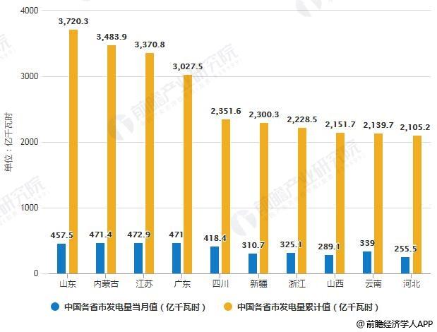 2019年1-8月中国各省市发电量TOP10统计情况