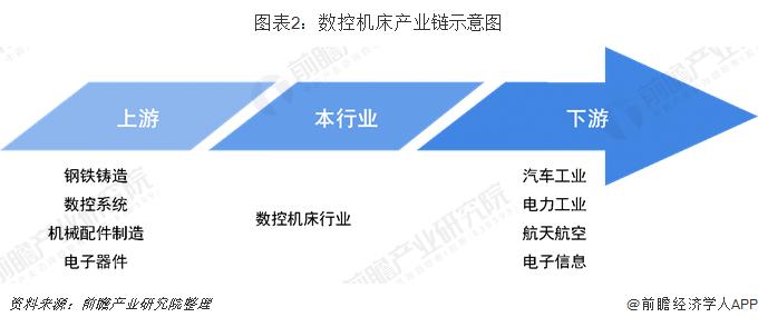 图表2:数控机床产业链示意图