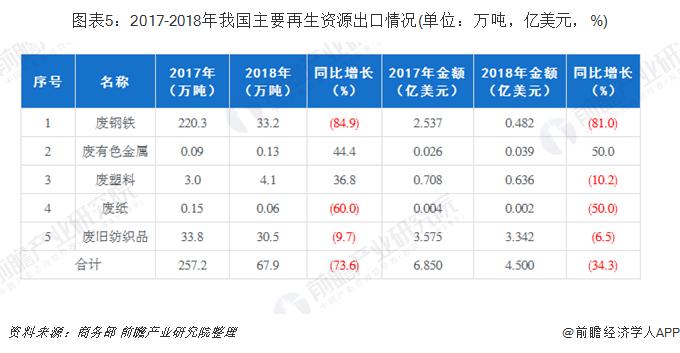 图表5:2017-2018年我国主要再生资源出口情况(单位:万吨,亿美元,%)