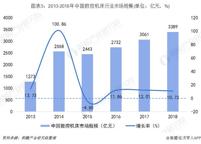 图表3:2013-2018年中国数控机床行业市场规模(单位:亿元,%)