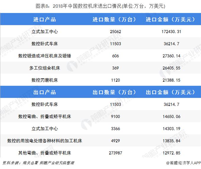 图表8:2018年中国数控机床进出口情况(单位:万台,万美元)