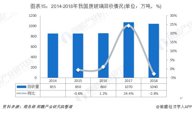 图表15:2014-2018年我国废玻璃回收情况(单位:万吨,%)