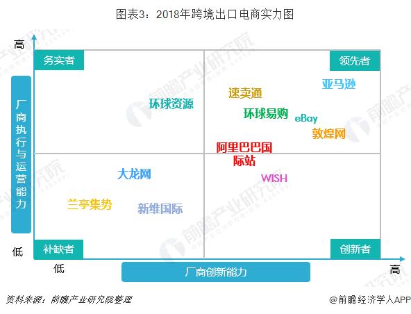图表3:2018年跨境出口电商实力图