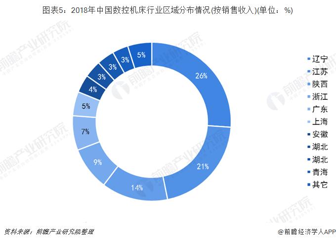 图表5:2018年中国数控机床行业区域分布情况(按销售收进)(单位:%)