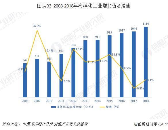 图表33 2008-2018年海洋化工业增加值及增速