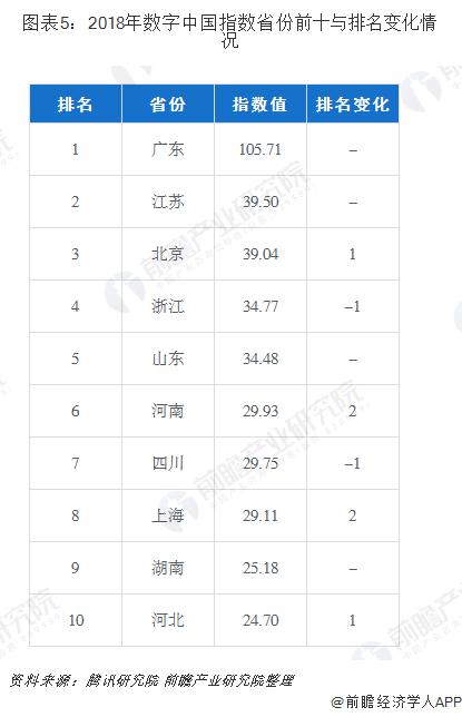 图表5:2018年数字中国指数省份前十与排名变化情况