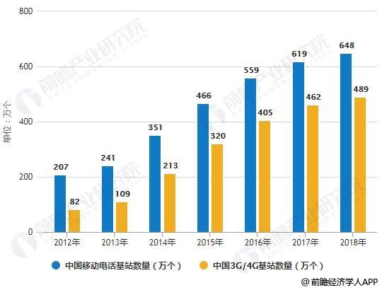 2012-2018年中国通信基站数量统计情况