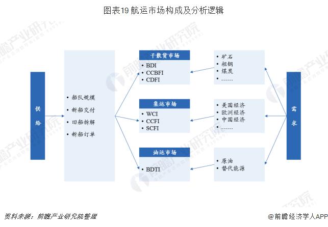 图表19 航运市场构成及分析逻辑