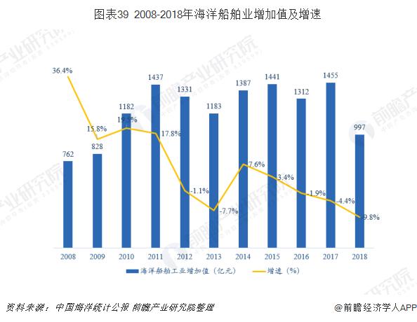 图表39 2008-2018年海洋船舶业增加值及增速