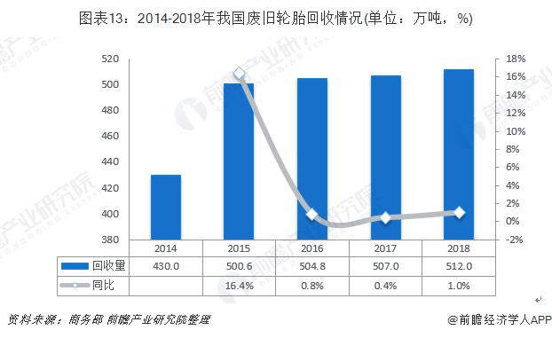 图表13:2014-2018年我国废旧轮胎回收情况(单位:万吨,%)
