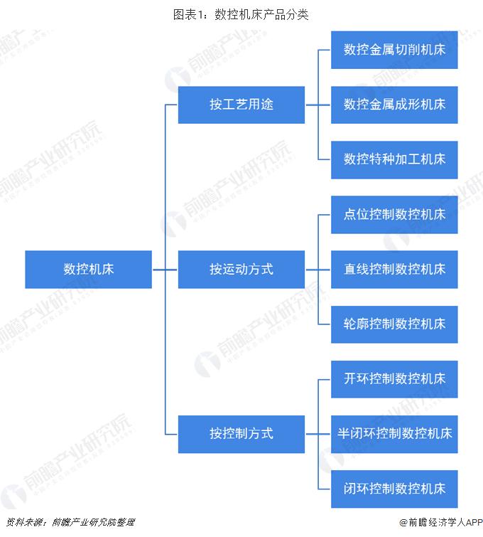 图表1:数控机床产品分类