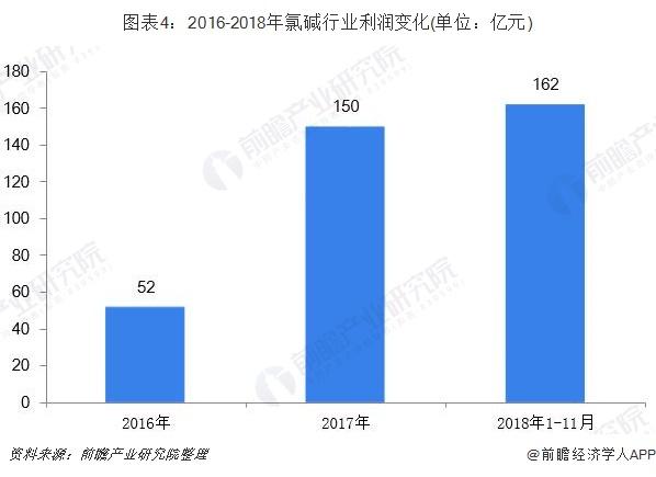 图表4:2016-2018年氯碱行业利润变化(单位:亿元)