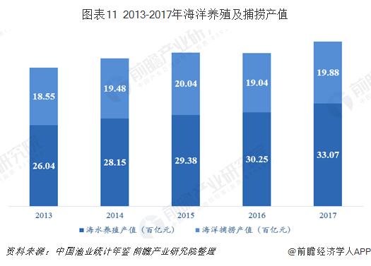 图表11 2013-2017年海洋养殖及捕捞产值