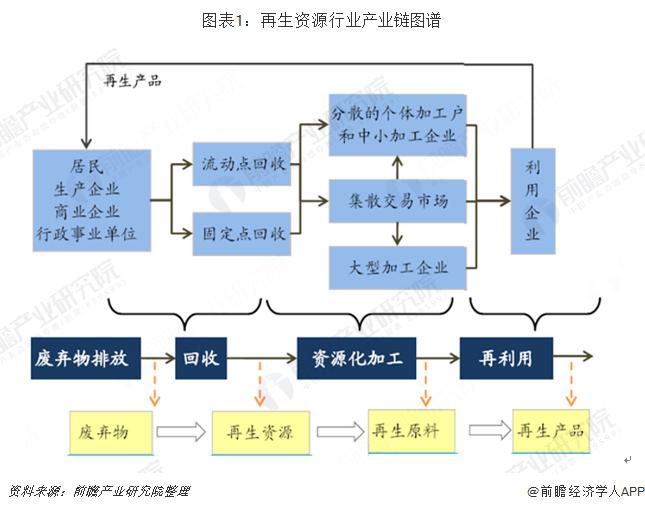 图表1:再生资源行业产业链图谱