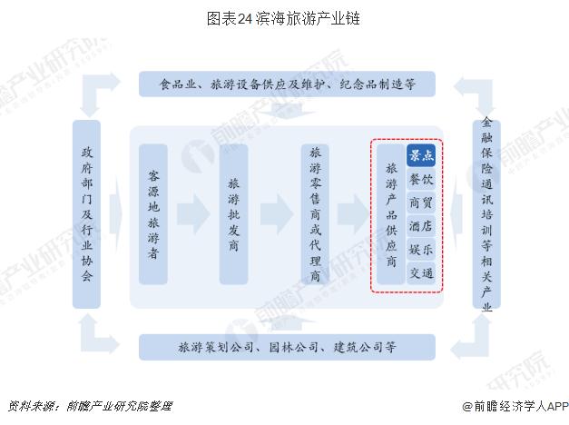 图表24 滨海旅游产业链