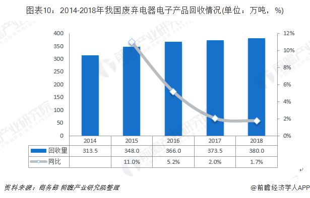 图表10:2014-2018年我国废弃电器电子产品回收情况(单位:万吨,%)