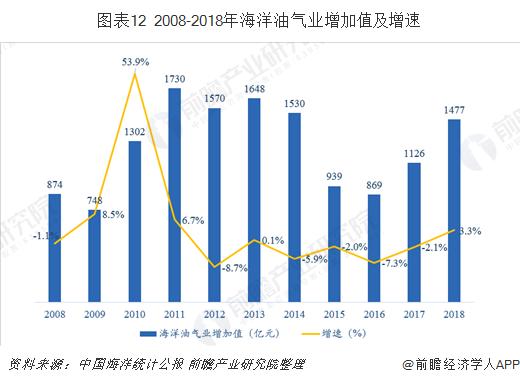 图表12 2008-2018年海洋油气业增加值及增速