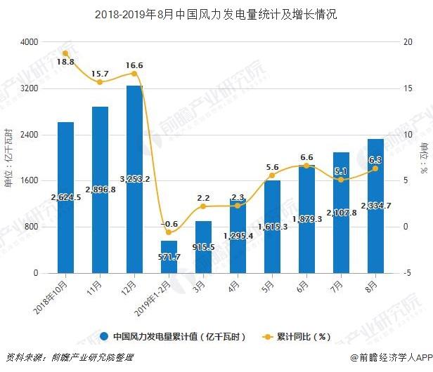 2018-2019年8月中国风力发电量统计及增长情况