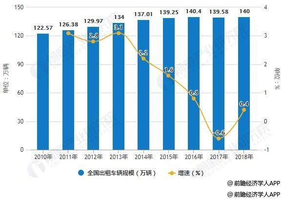 2010-2018年全国出租车辆规模统计及增长情况预测