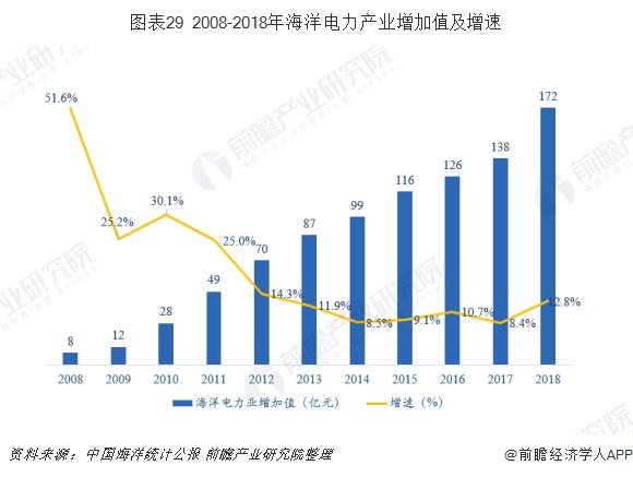 图表29 2008-2018年海洋电力产业增加值及增速