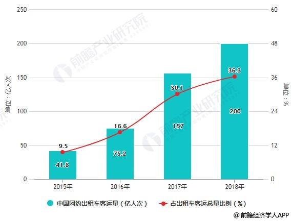 2015-2018年中国网约出租车客运量及占出租车客运总量比例统计情况
