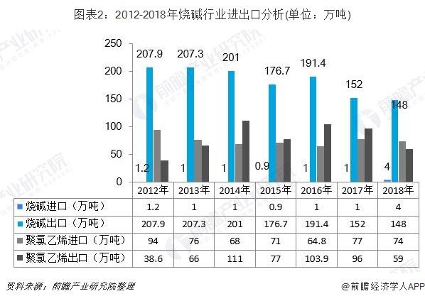 图表2:2012-2018年烧碱行业进出口分析(单位:万吨)