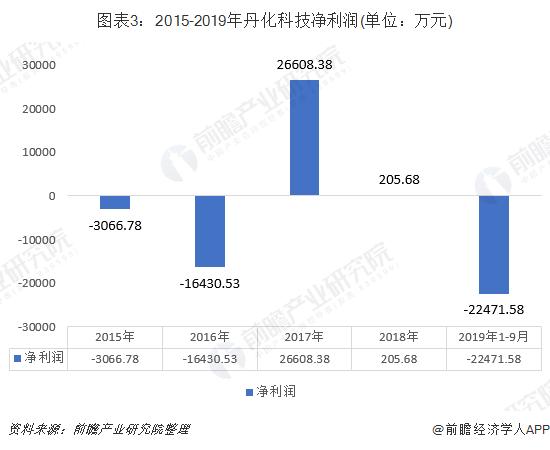 图表3:2015-2019年丹化科技净利润(单位:万元)