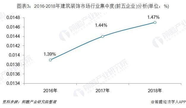 图表3:2016-2018年建筑装饰市场行业集中度(前五企业)分析(单位:%)