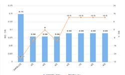 2019年9月上海市农用氮磷钾化肥产量为0.74万吨