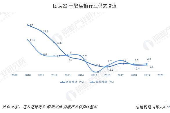 图表22 干散运输行业供需增速