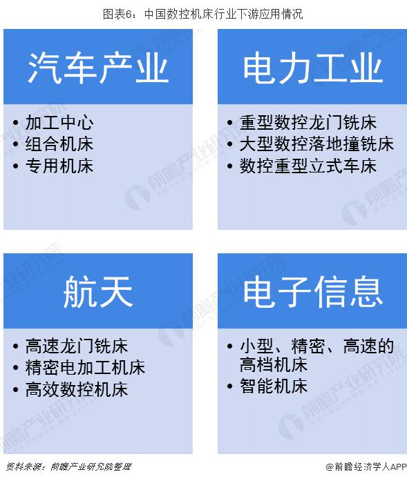 图表6:中国数控机床行业下游应用情况
