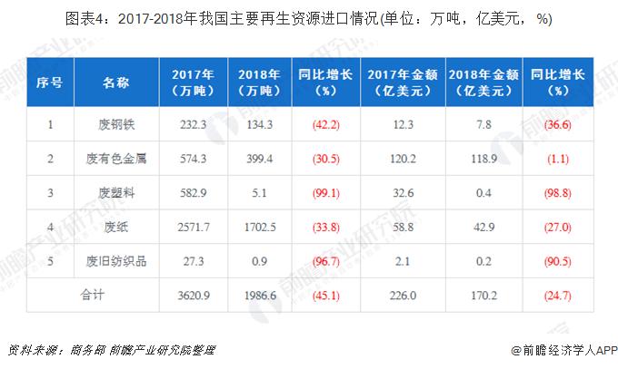 图表4:2017-2018年我国主要再生资源进口情况(单位:万吨,亿美元,%)