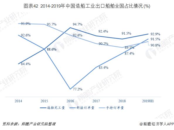 图表42 2014-2019年中国造船工业出口船舶全国占比情况(%)