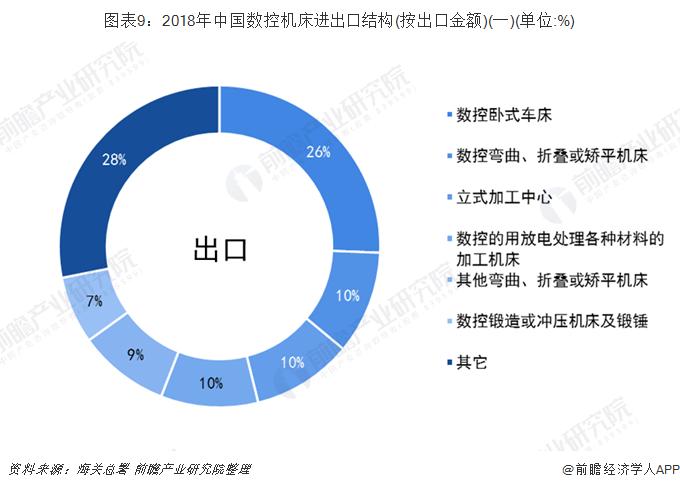 图表9:2018年中国数控机床进出口结构(按出口金额)(一)(单位:%)