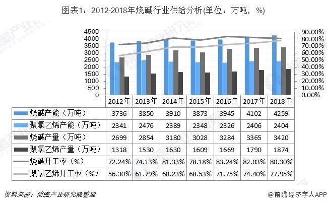 图表1:2012-2018年烧碱行业供给分析(单位:万吨,%)