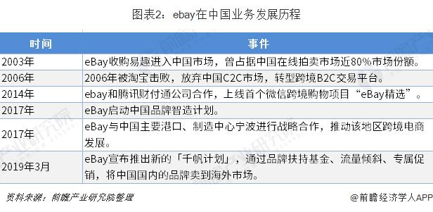 图表2:ebay在中国业务发展历程