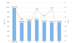 2019年1-8月广东省手机产量及增长情况分析
