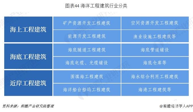 图表44 海洋工程建筑行业分类
