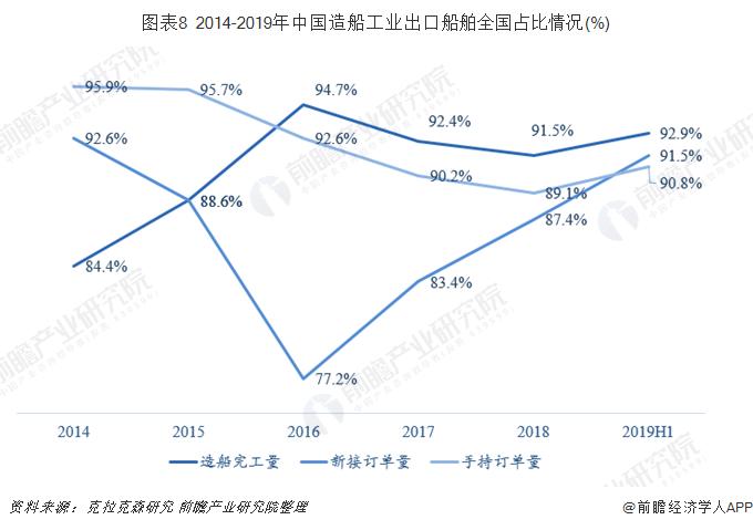 图表8 2014-2019年中国造船工业出口船舶全国占比情况(%)