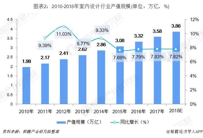 图表2:2010-2018年室内设计行业产值规模(单位:万亿,%)