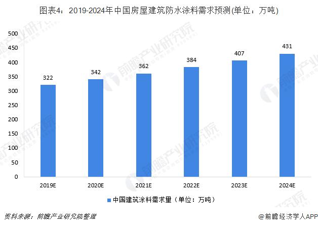 图表4:2019-2024年中国房屋建筑防水涂料需求预测(单位:万吨)