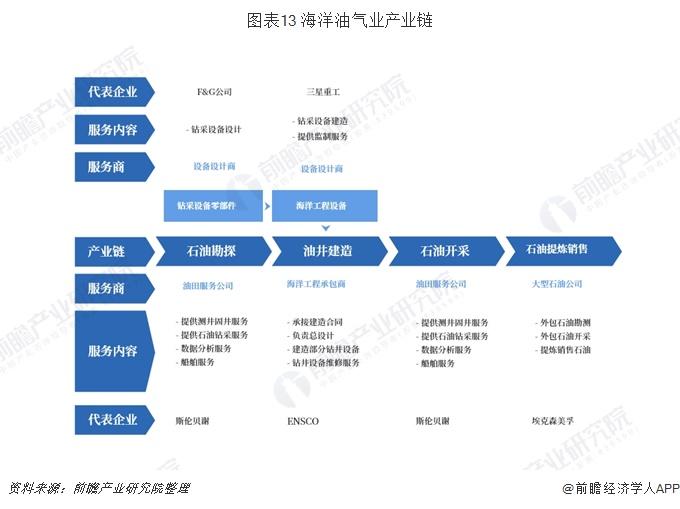 图表13 海洋油气业产业链