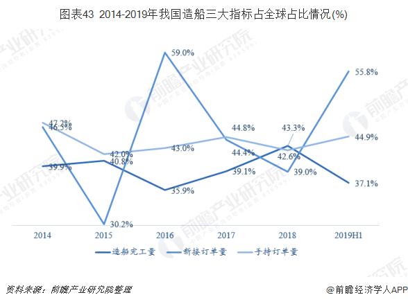 图表43 2014-2019年我国造船三大指标占全球占比情况(%)