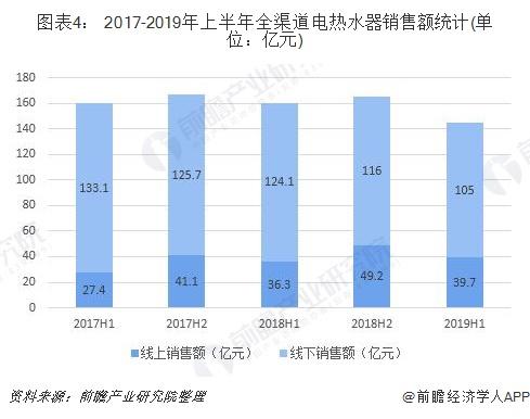 图表4: 2017-2019年上半年全渠道电热水器销售额统计(单位:亿元)